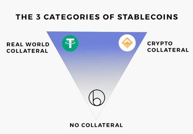 DeFi Stablecoins